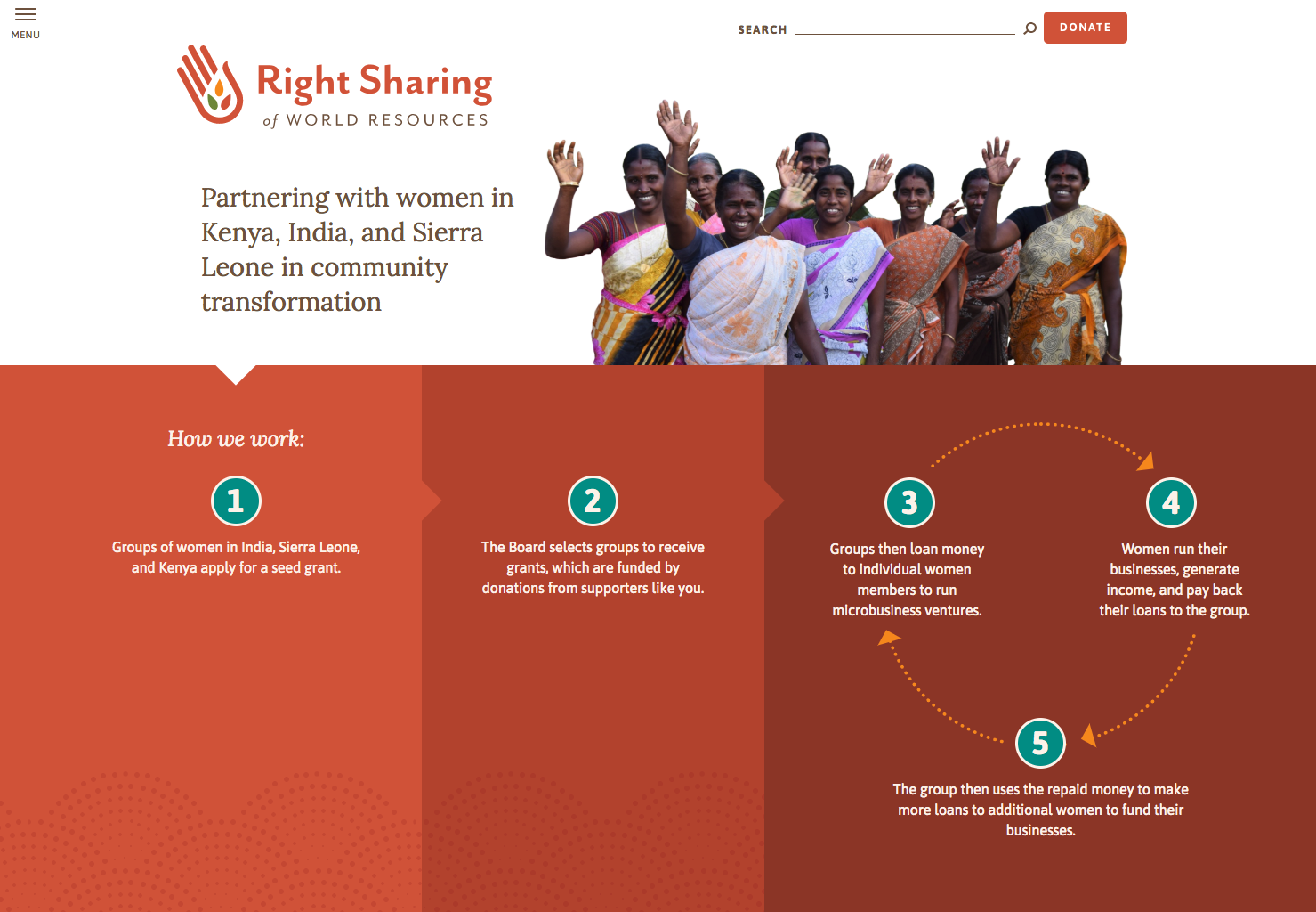 RSWR homepage shows a diagram showing that women apply for grants, the board selects recipients funded by donors, groups then loan money to individual women to run microbusinesses, those women pay back their loans, group then uses repaid loans to make more loans