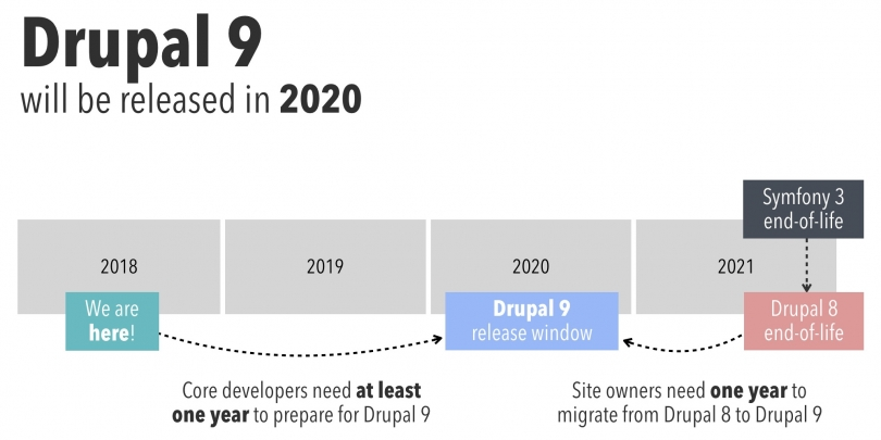 Drupal 9 will be released in 2020, Drupal 8 end of life will be November 2021. Site owners need at least one year to upgrade to Drupal 9.